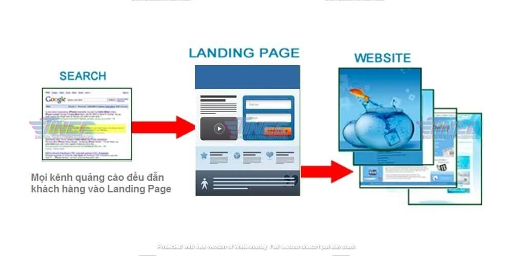 Landing Page la%CC%80 gi%CC%80 Thiet ke Landing Page theo yeu cau gia re 4 - Landing Page là gì? Thiết kế Landing Page theo yêu cầu giá rẻ